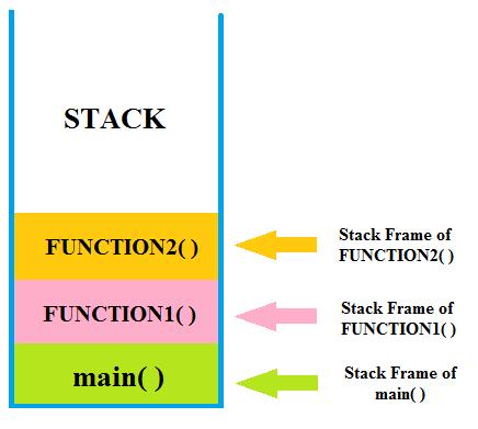 stack segment