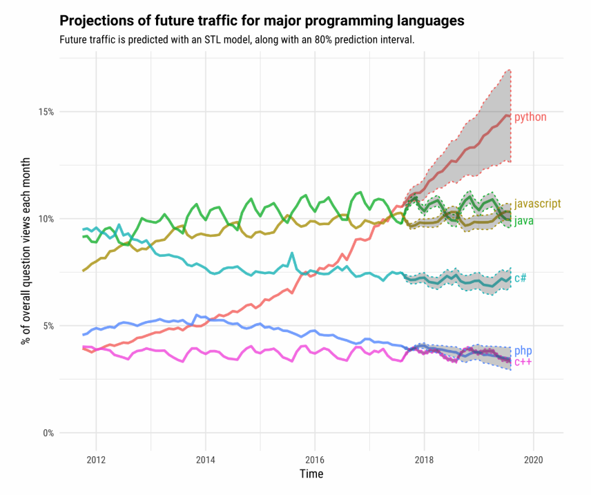 Future-Traffic-on-Major-Programming-Languages-Stackoverflow