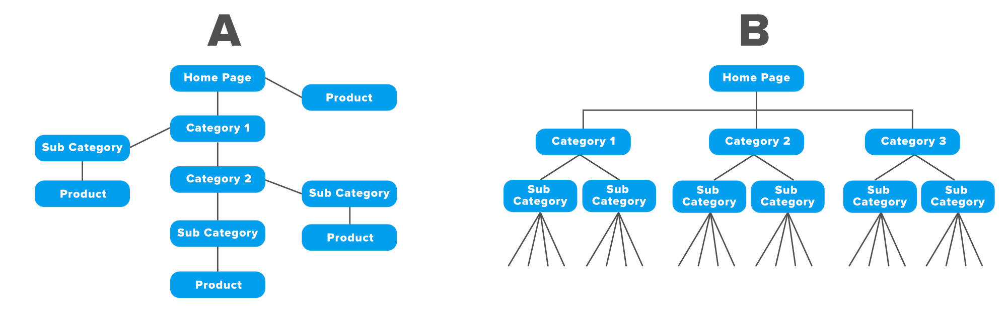 Establish-an-Easy-Site-Architecture-For-a-Ecommerce-Website